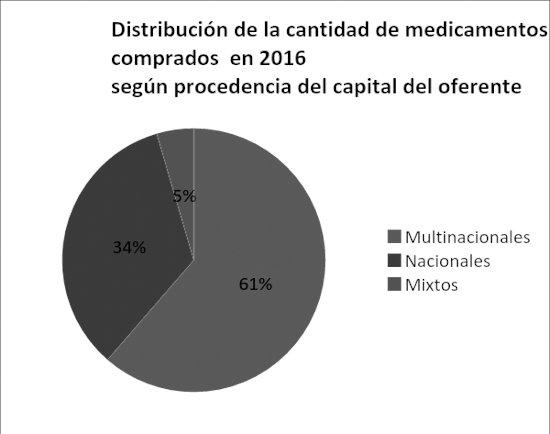 distribucion-medicamento-cuadro