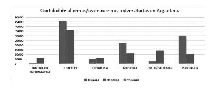 alumnos-universidad-sexo-grafico