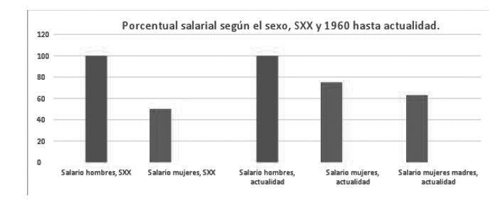 porcentual-salarial-sexo-grafico