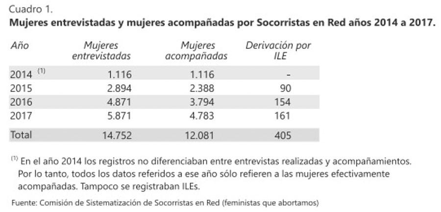 Grafico-1-aborto-socorristas-socorro-rosa