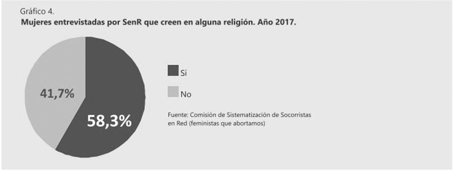 Grafico-3-aborto-socorristas-socorro-rosa