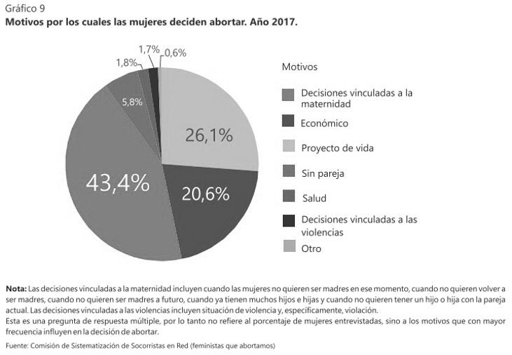 Grafico-5-aborto-socorristas-socorro-rosa