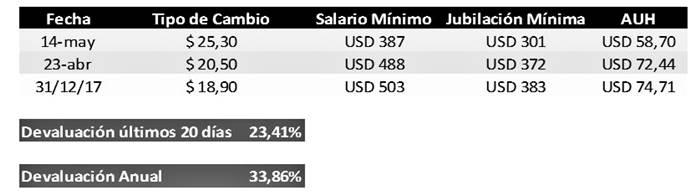 devaluacion-impacto-social-argentina