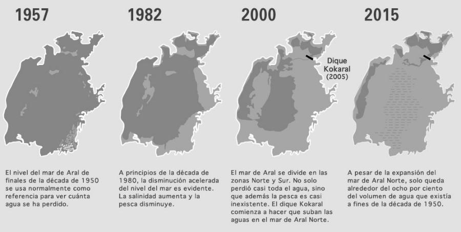 Mar-de-Aral-infografia-la-tinta