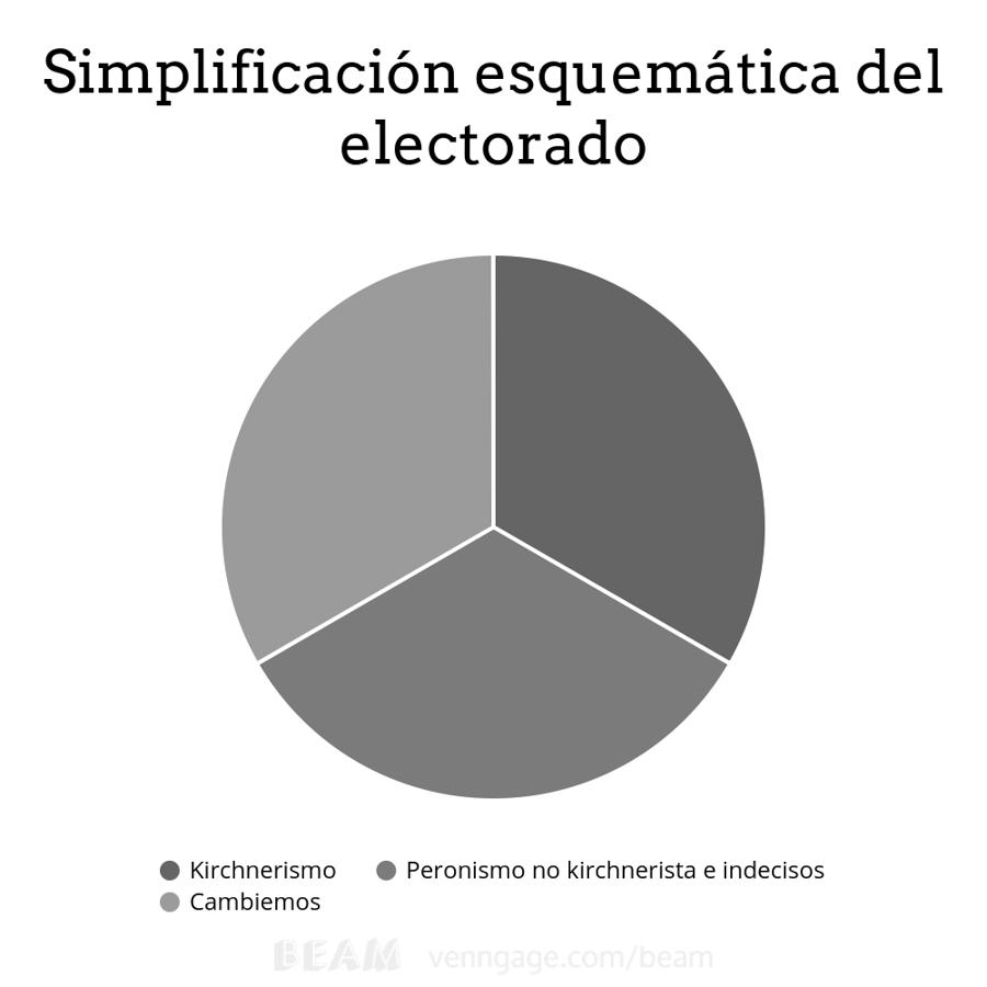 grafico-elecciones-electorado-tres-tercios