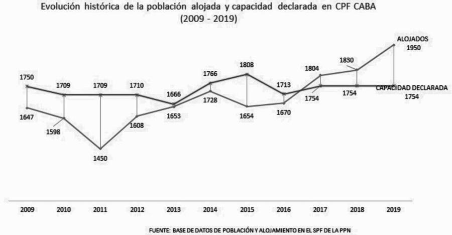 gráfico-crecimiento-población-carcel-devoto