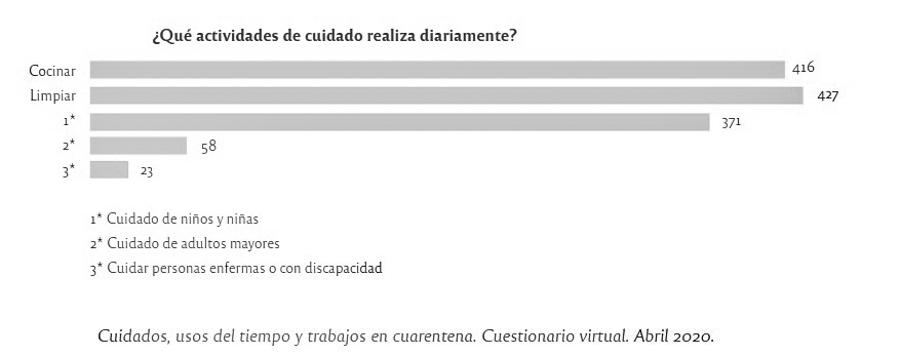 grafico3-mujeres-cuarentena