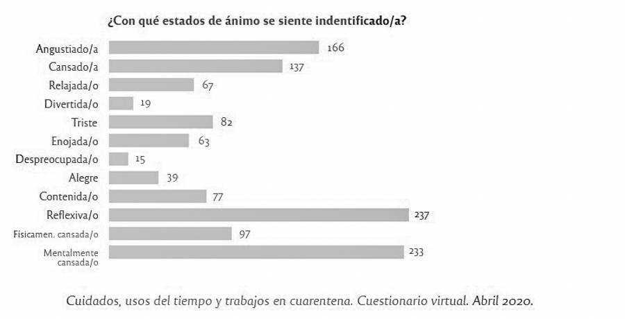 grafico4-mujeres-cuarentena