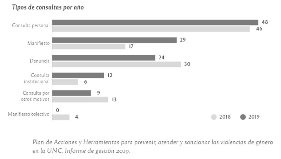 infografia-violencia-genero-discriminacion-unc-2020-1