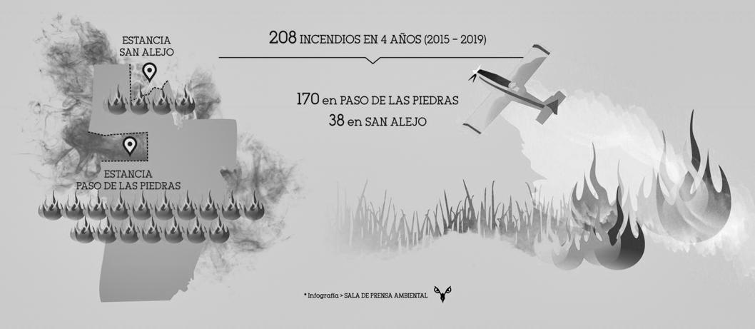 Infografía-incendios-Estancia-San-Alejo-Paso-piedras-2015-2019