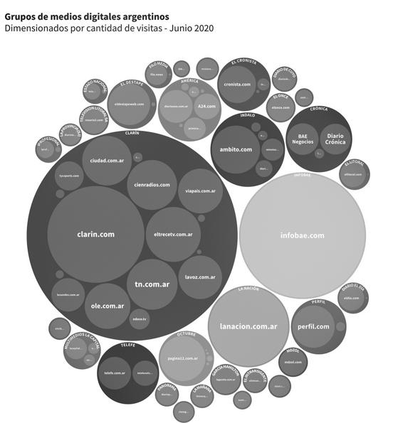 grupo-medios-digitales-argentinos-cantidad-visitas