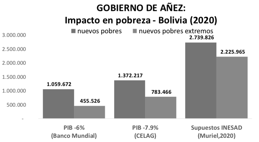 Bolivia cuadro pobreza Añez la-tinta