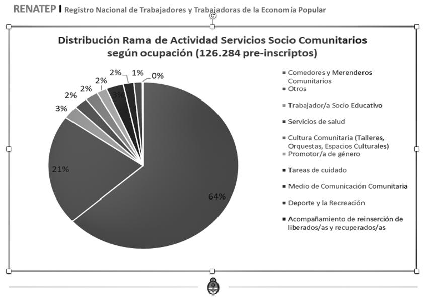 gráfico-renatep-trabajadoras-economía-popular-actividades-ocupación