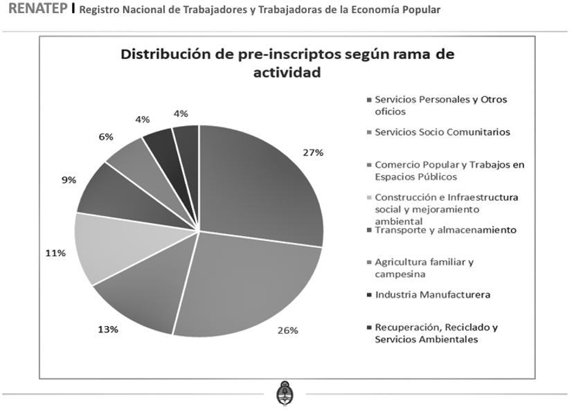 gráfico-renatep-trabajadoras-economía-popular-actividades