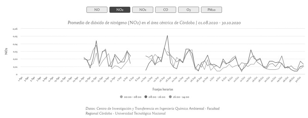 dióxido-nitrógeno-NO2-Córdoba-incendios