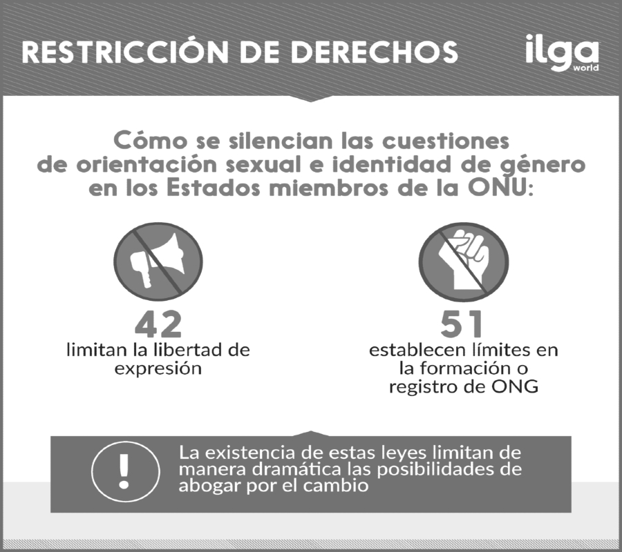 Ilga infografia restriccion de derechos la-tinta