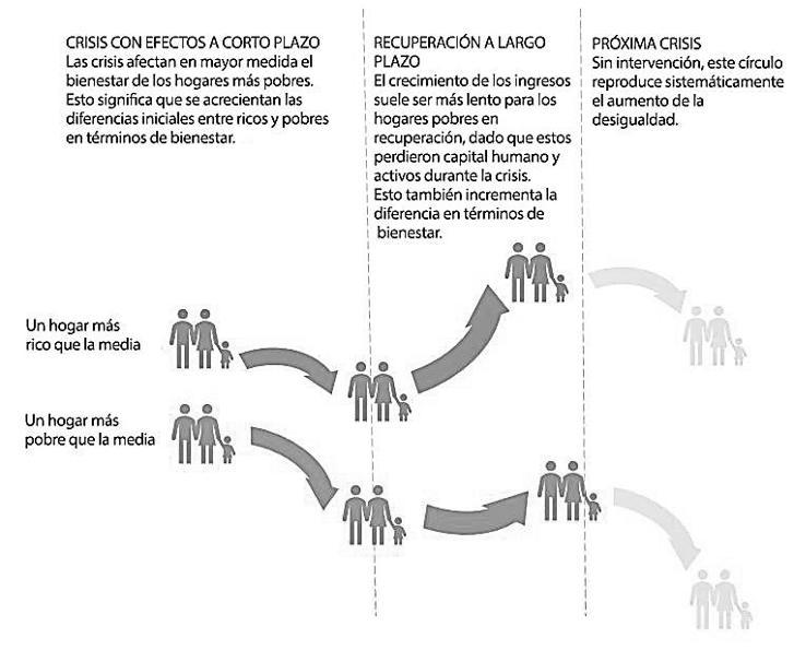 Desigualdad-crisis-círculo-vicioso