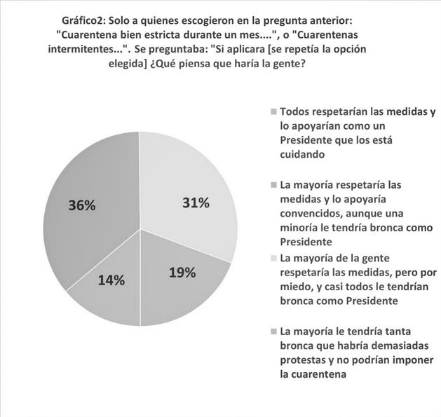 gráfico-covid-pandemia-antiderechos-totalitarismo-movilización-cuarentena-2