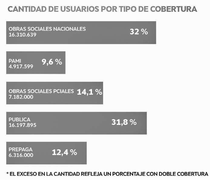 gráfico-obra-social-salud-argentina