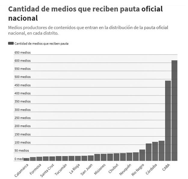 pauta-nacional-medios-comunicación-gráfico-argentina-2