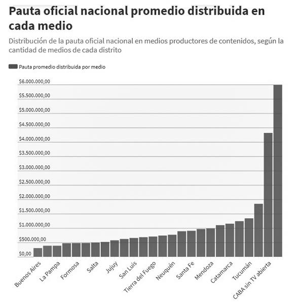 pauta-nacional-medios-comunicación-gráfico-argentina-3
