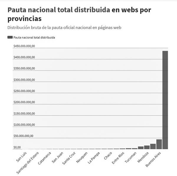 pauta-nacional-medios-comunicación-gráfico-argentina-5