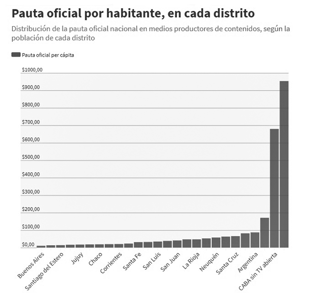pauta-nacional-medios-comunicación-gráfico-argentina