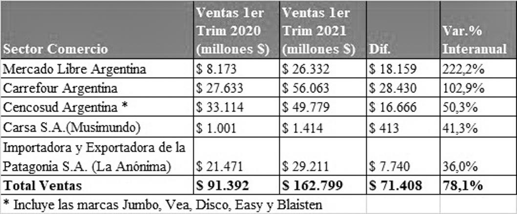 gráfico-desiguldad-economía-precios-subcidios-comercios