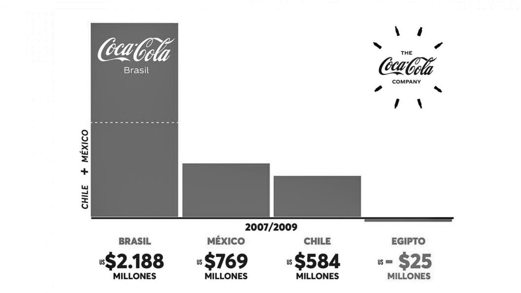 coca-cola-company-ganancias